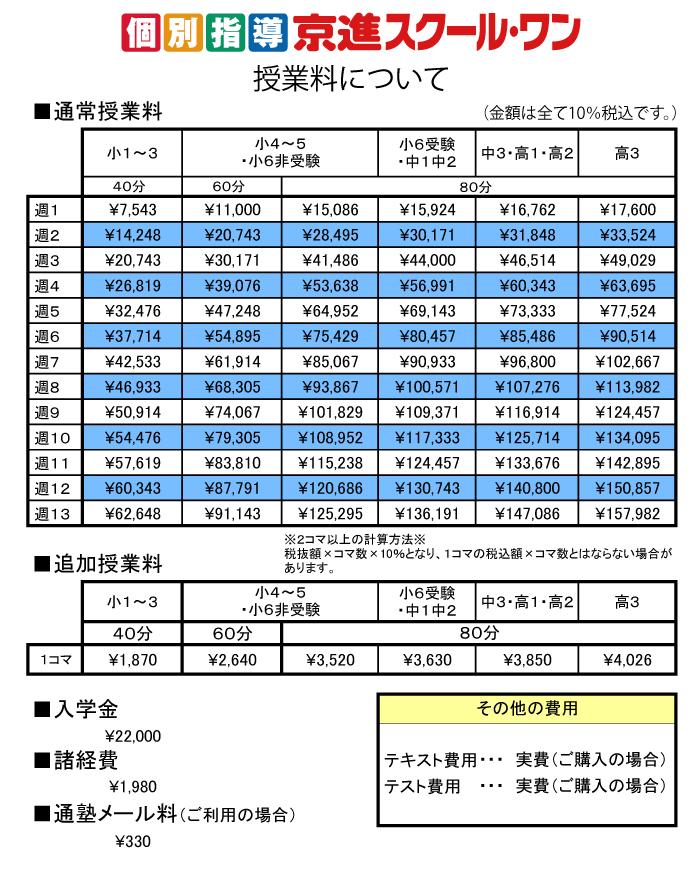 個別指導 京進スクール・ワン知多教室 授業料について